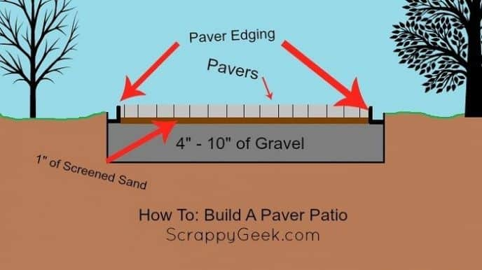 Superb How To Build A Paver Patio
